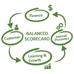 Balanced Scorecard for Strategy Execution