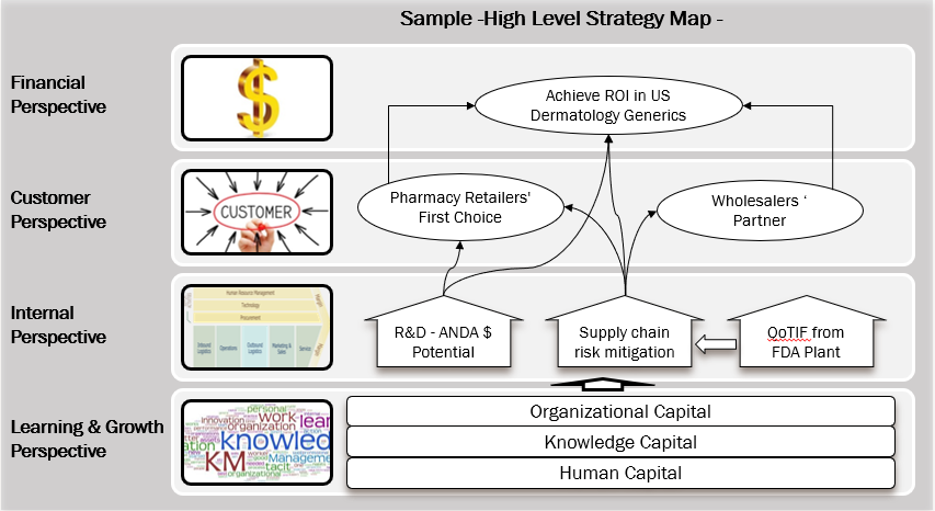Balanced Scorecard for Strategy Execution